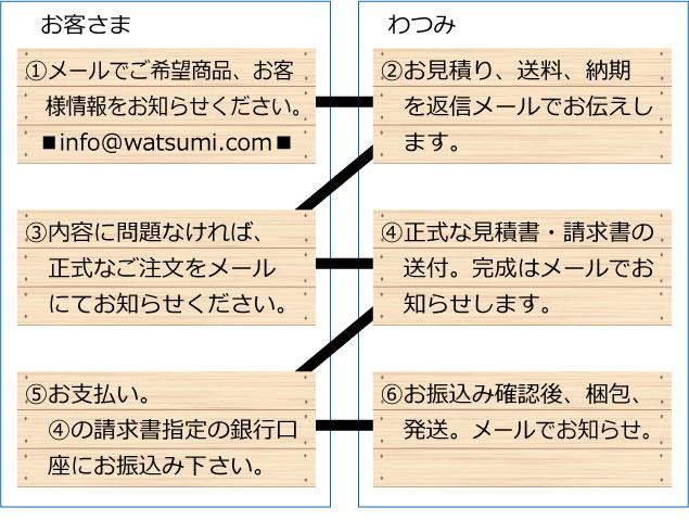購入方法(積み木)